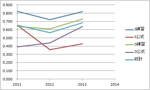 2013戦績グラフ