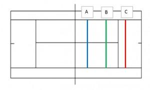 コート図A-Cポジション