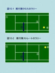 テニスの戦術 ストレートラリー