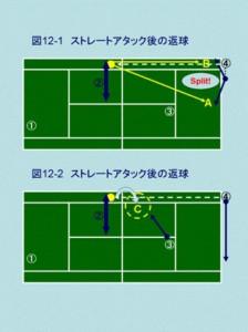 テニス上達の戦術 ダブルス雁行陣