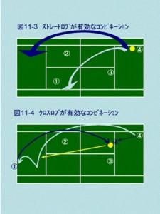 動画で図解テニスダブルス 並行陣のロブ戦術